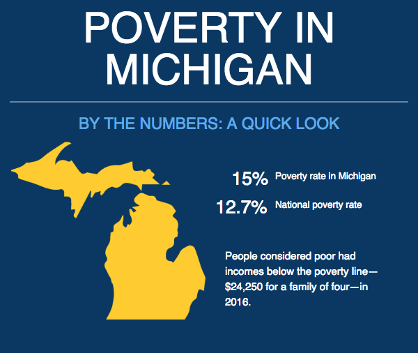 Poverty in Michigan By the Numbers: A Quick Look. 15% Poverty rate in Michigan. 12.7% National poverty rate. People considered poor had incomes below the poverty line - $24,250 for a family of four - in 2016.